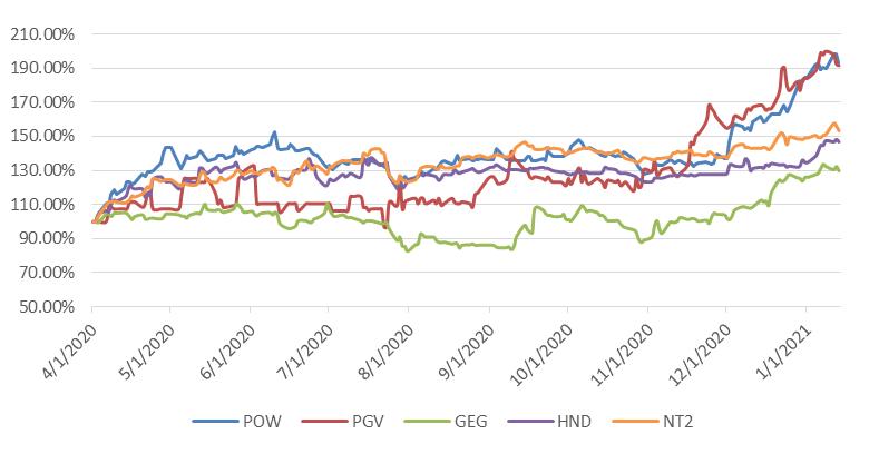 Cổ phiếu POW phục hồi